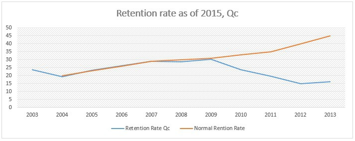 Rentention Rate in Quebec